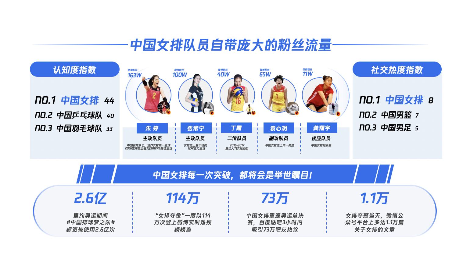 3.中国女排拥有超高关注度.png